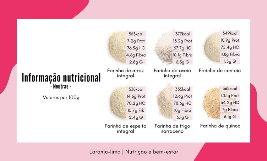Guia de farinhas neutras: informação nutricional