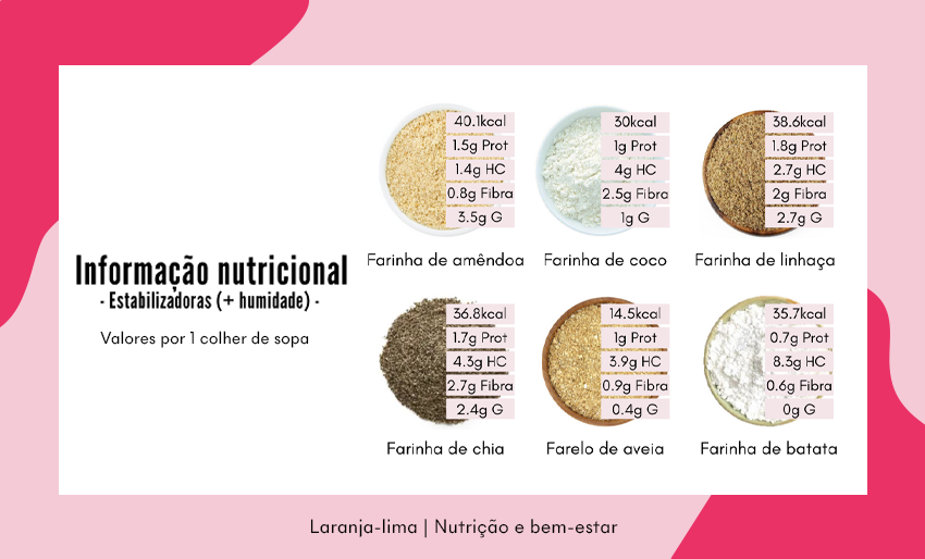 Guia de farinhas estabilizadoras: informação nuticional