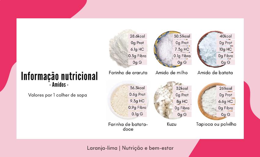 Amidos: informação nutricional