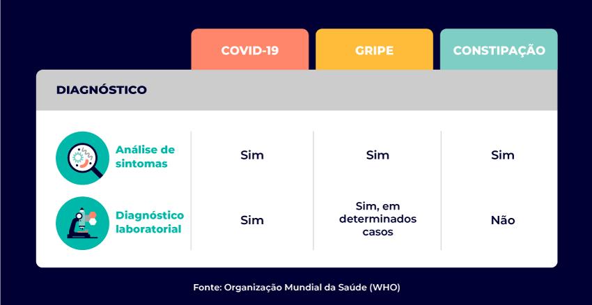 tabela diagnóstico covid-19