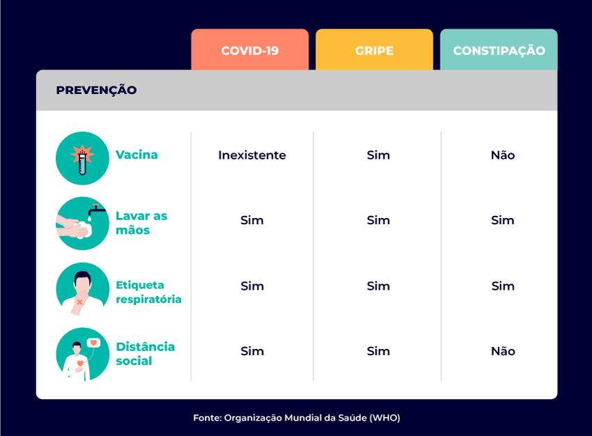 tabela prevenção covid-19