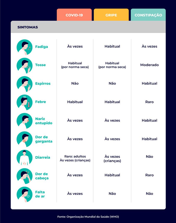 tabela sintomas covid-19