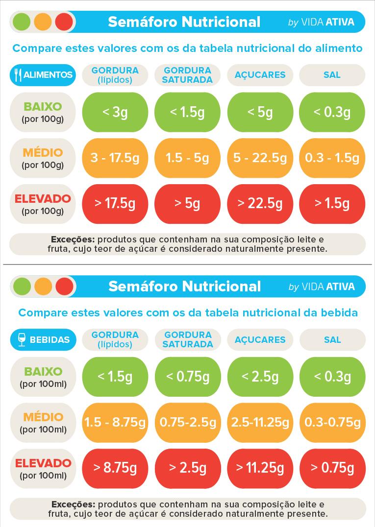 Semáforo nutricional: alimentos e bebidas