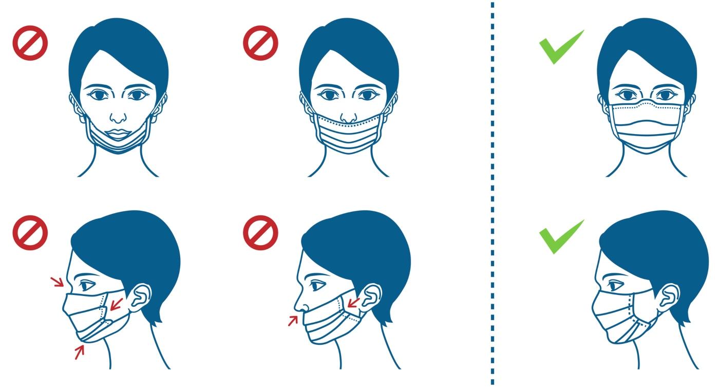 Ilustração de como colocar a máscara corretamente