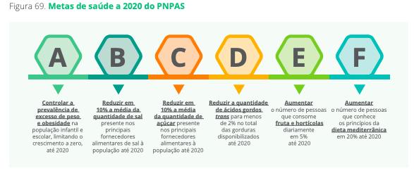 Metas de saúde a 2020 do PNPAS
